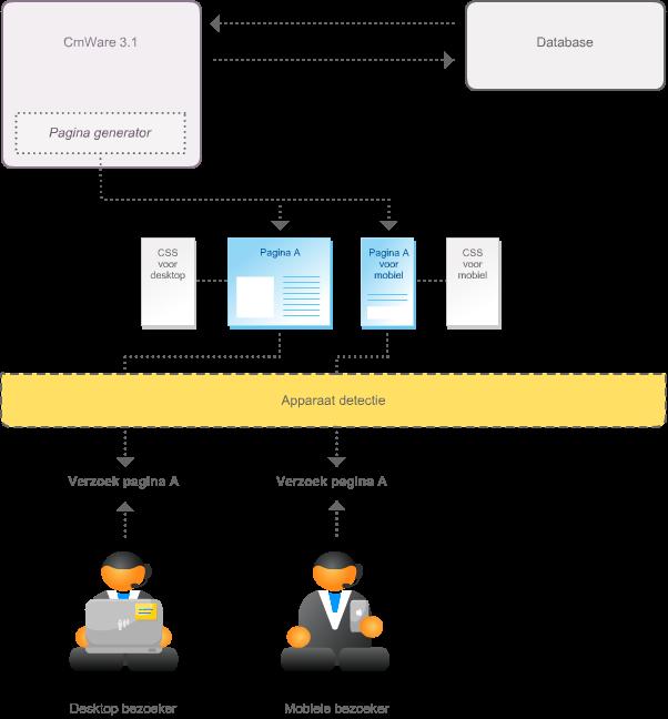 mobiele-versie-proces